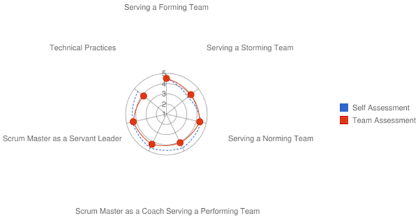 Performance Radar Chart
