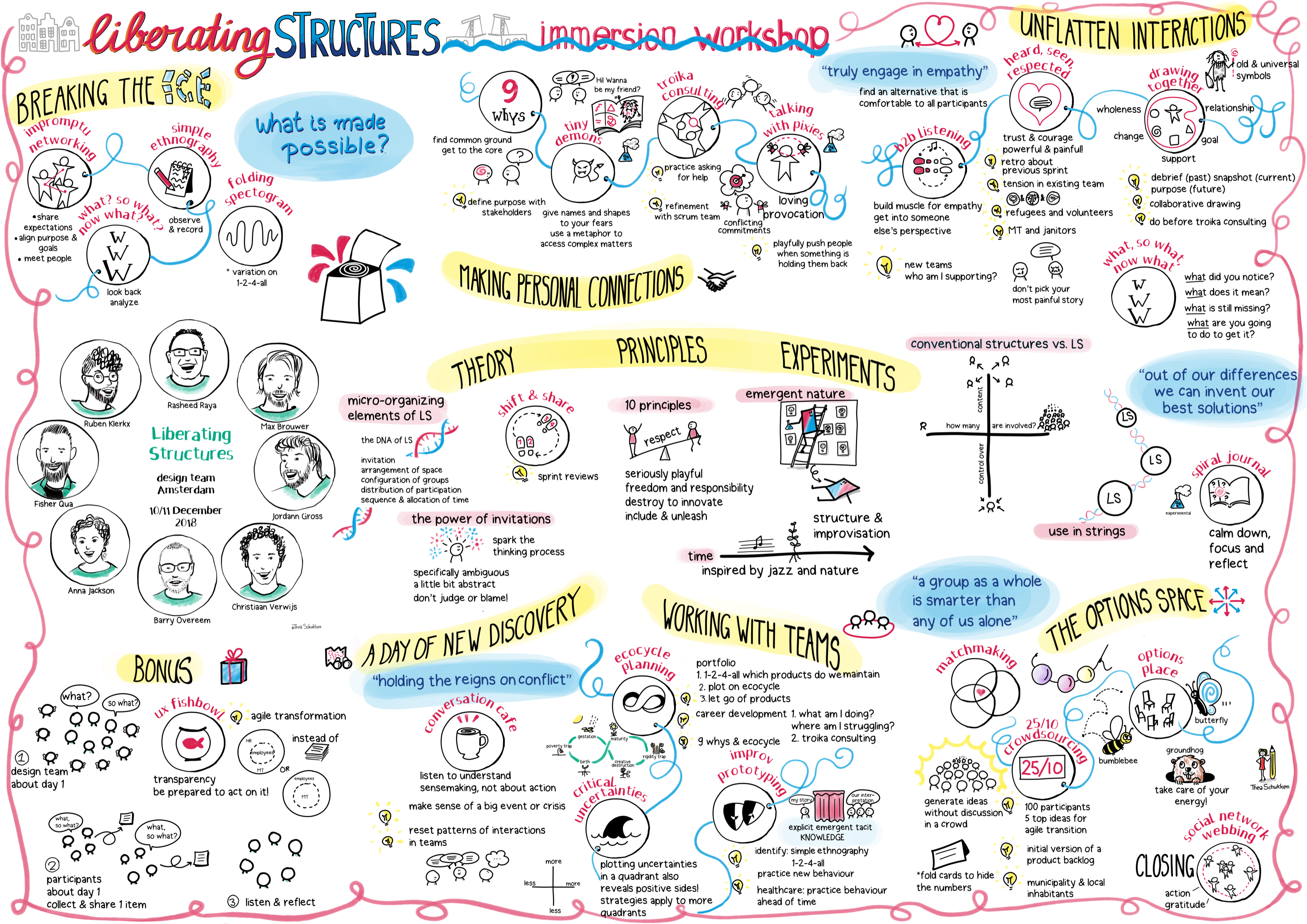 Thea Schukken's awesome visual of the immersion workshop