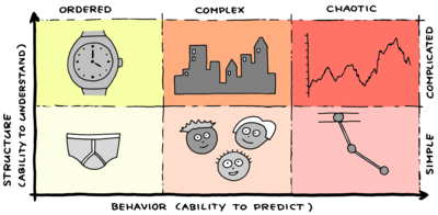 Structure vs behavior