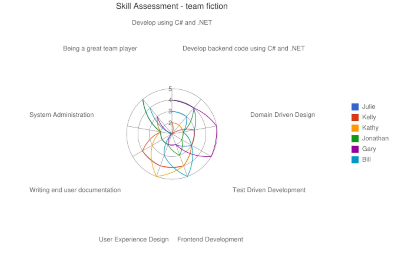 Team Skill Assessment