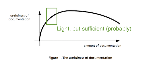 usefulness of documentation
